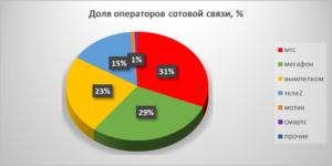 Лучшие операторы мобильной связи 2017-2018