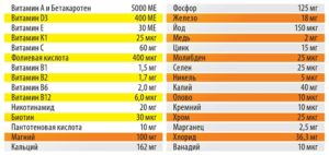 Обозначения на витаминно-минеральных комплексах